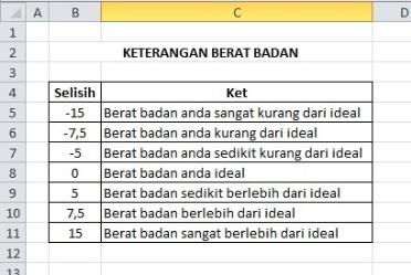 Rumus Excel Hitung Berat Badan Ideal