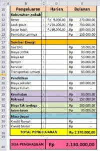 Tabel pengeluaran keluarga