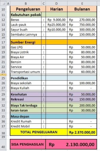 Format Excel Laporan Keuangan Pribadi Seputar Laporan