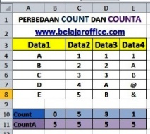 Perbedaan Count dan CountA
