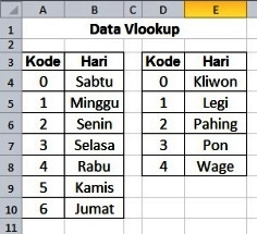 Data Vlookup Weton