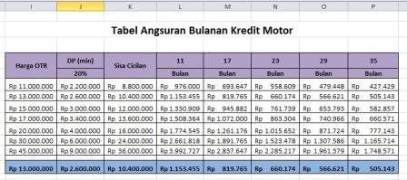 Simulasi Kredit Motor Tabel