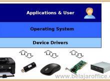Pengertian Driver Komputer, Fungsi dan Contohnya